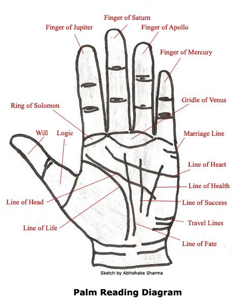 An Astrologer's Day Summary