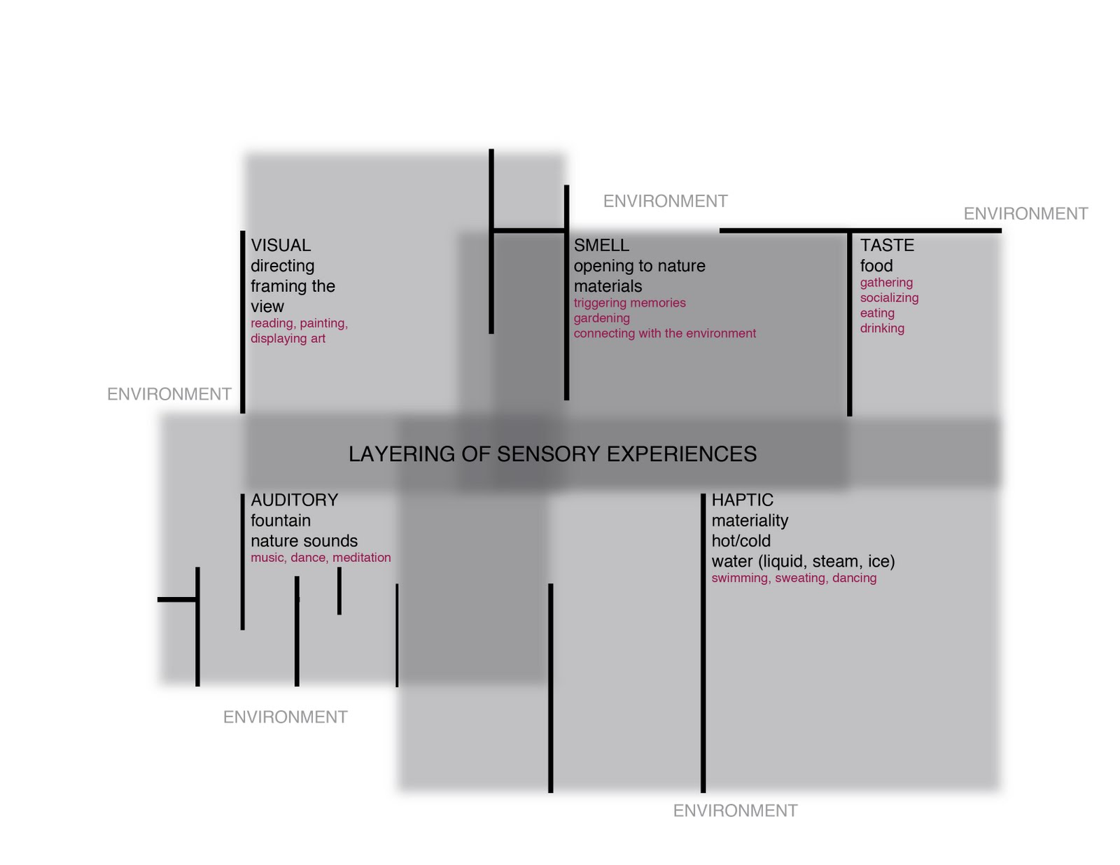 Architectural Program Diagram And 2 T568b Wiring Multi-sensory Experience Of Architecture: Adjacency