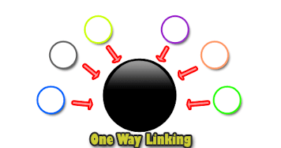 One way linking illustrated