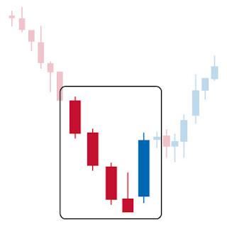 Forex ladder bottom reversal pattern