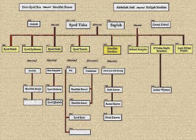 As Far I Know Family Tree 1