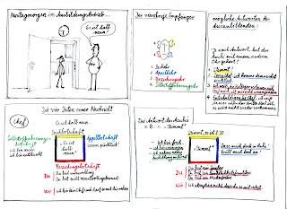 Kommunikationsmodelle Thun