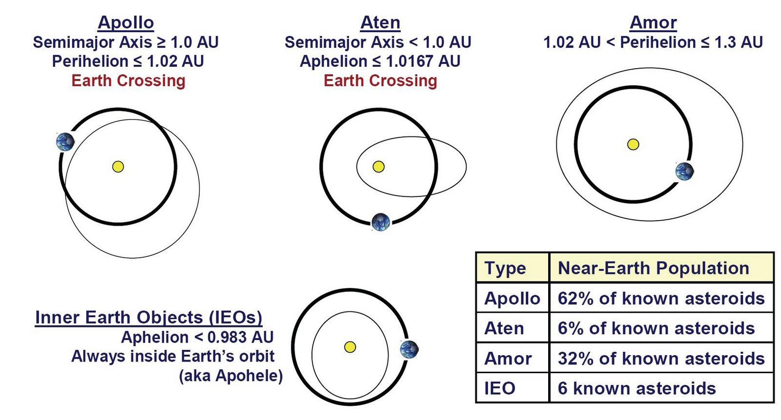 Aten Asteroids - #hos-ting