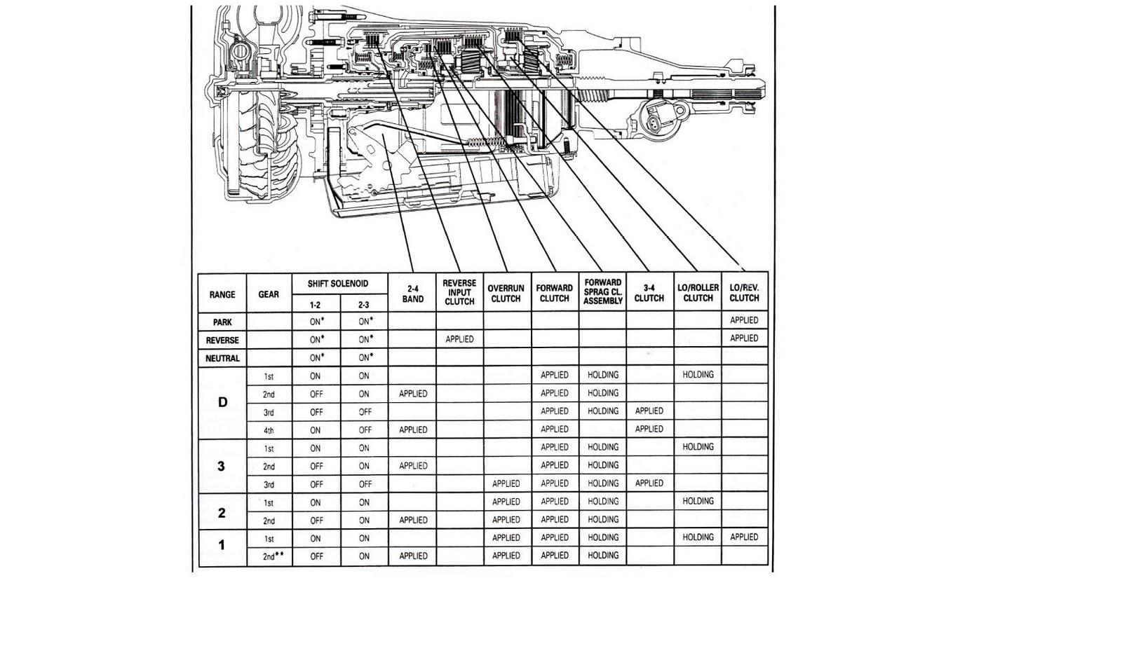 medium resolution of 4l60e epc solenoid location 4l60e get free image about 4t60e tcc solenoid location 05 4l80e solenoid