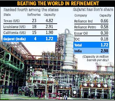 Twenty22-India on the move: Reliance Petroleum commissions