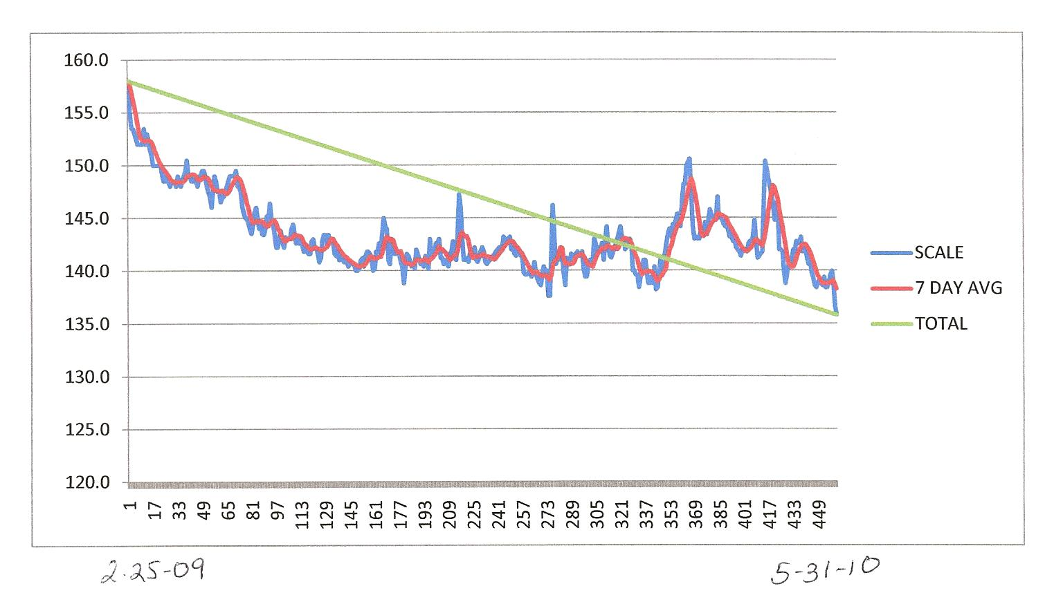 My Low Carb Road to Better Health: MONTH END WEIGHT CHARTS