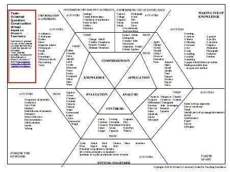 Homeschool Parent: Higher Order Thinking Skills