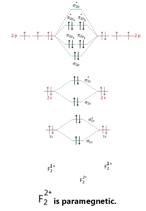 F2 2 Molecular Orbital Diagram Free Wiring Diagram