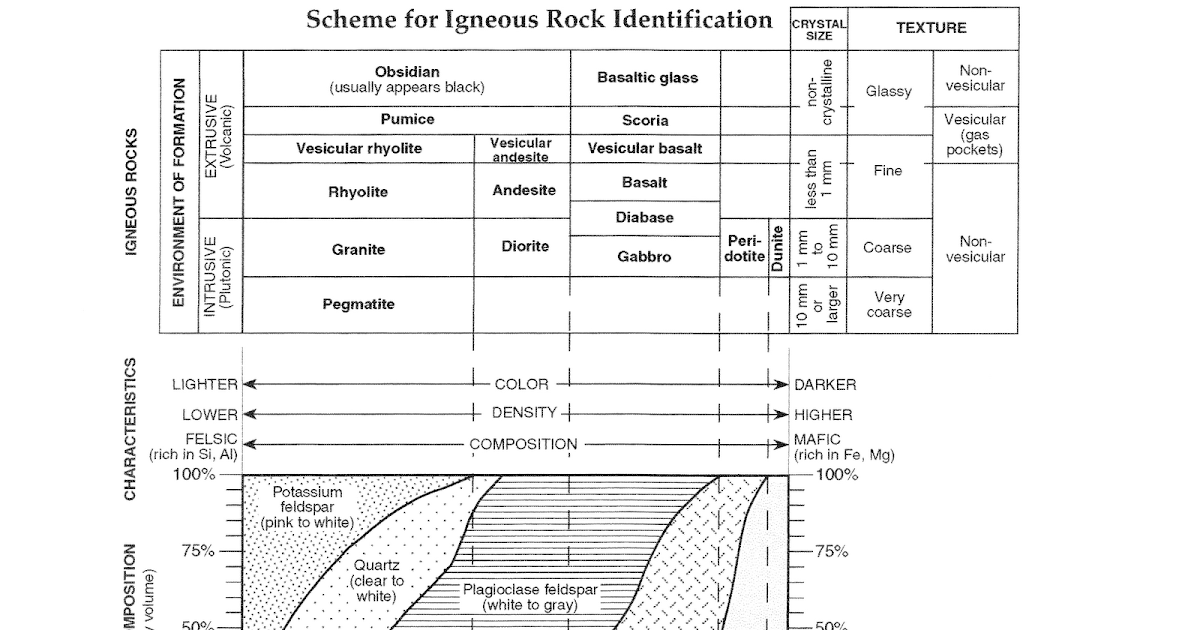 Mr Longoria 39 S Earth Science Igneous Rocks