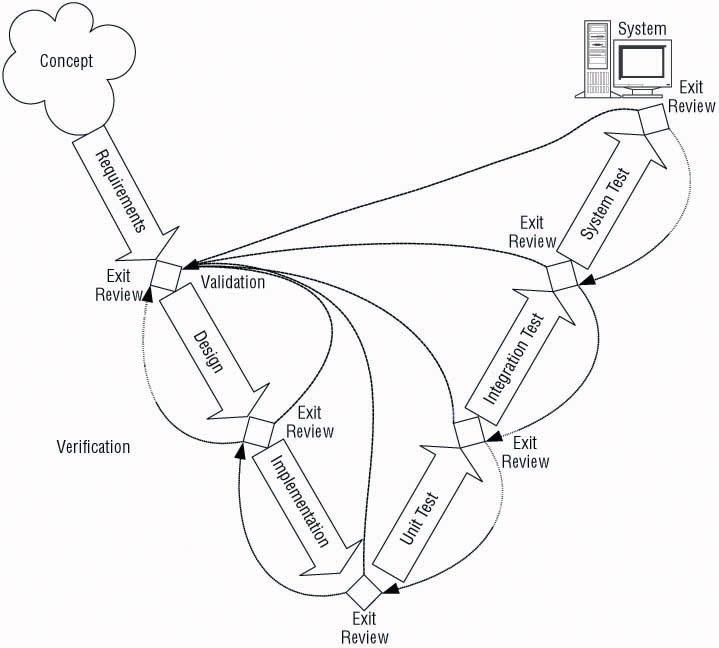 softwaretestinghelpnew: Verification and validation techniques