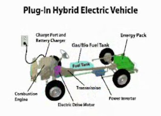 So You Have To Ask Yourself How Long Consumers Wait Till Car Company Manufacturers Begin A Large Scale Roll Out Of Hybrid Vehicles