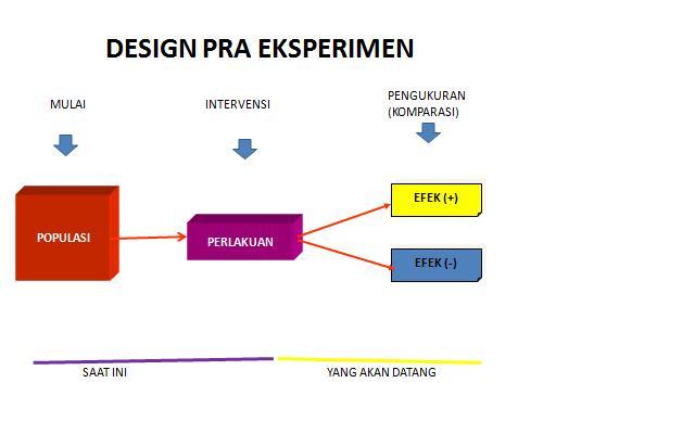 Contoh Penelitian Eksperimental Percobaan Wikipedia Bahasa Indonesia Ensiklopedia Bebas Dr Suparyanto Mkes Design Research Rancangan Penelitian Ilmiah