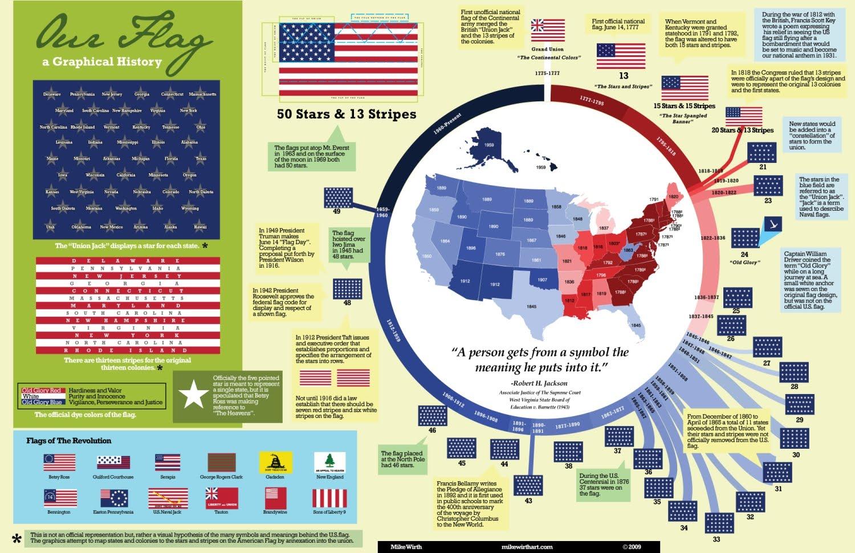 Infografias Y Otros Infografia De La Historia De Los Ee Uu