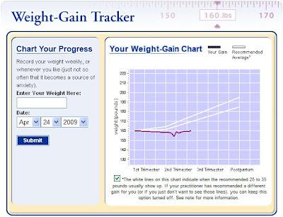 also pregnancy weight gain tracker rh danielaswaebe