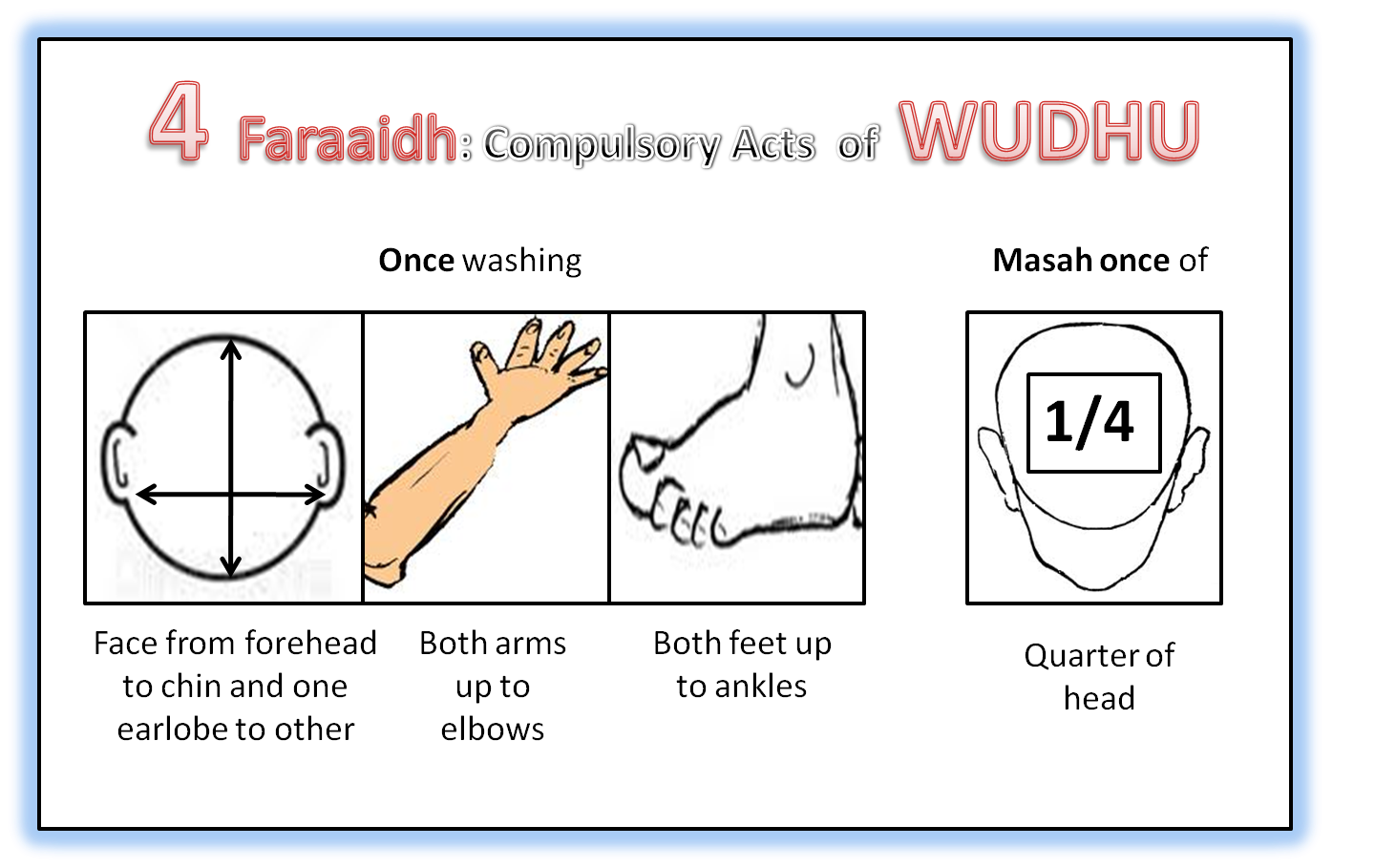 Wudhu And Ghusl Faraaidh Posters And Questions