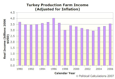 U.S. TURKEY PRODUCTION REAL FARM INCOME, 1990-2006