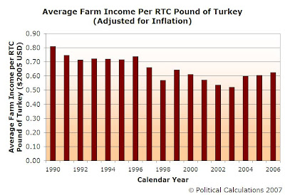 REAL U.S. AVERAGE FARM INCOME PER RTC-INSPECTED POUND OF TURKEY, 1990-2006