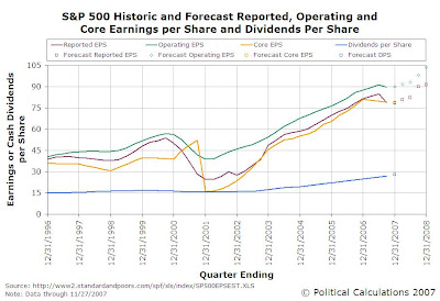 S&P 500 Historic and Forecast EPS and DPS Data, 1996Q4-2008Q4 (Forecast)
