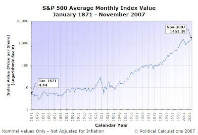 S&P 500 Average Monthly Index Value, January 1871 through November 2007, Logarithmic Scale