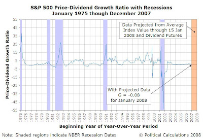 S&P 500 Price-Dividend Growth Ratio with Recessions, January 1975 through January 2008 [Projected]