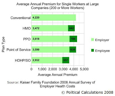 Average Annual Employer and Employee Paid Premiums by Health Insurance Type for 2006 for Single Workers at Large Companies