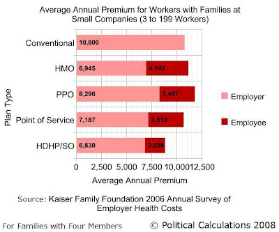 Average Annual Employer and Employee Paid Premiums by Health Insurance Type for 2006 for Workers with Families (with Four Members) at Small Companies