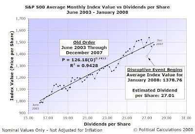 S&P 500 Average Monthly Index Value vs Dividends per Share, Jun-2003 through Jan-2008 (Estimated DPS)