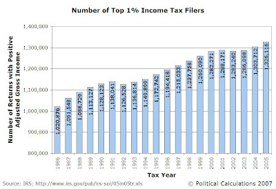 Number of Top 1% Household AGI Tax Filers, 1986-2005