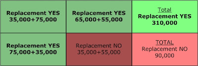 Hypothetical Replacement vs Repair Ballot Totals