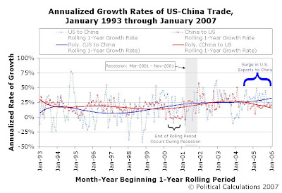 Annualized Growth Rates of US-China Trade, Rolling 1-Year Periods, January 1993 through January 2007