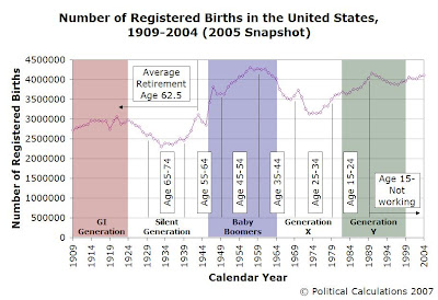 Number of Registered Births in the US, 1909-2004 (2005 Snapshot)