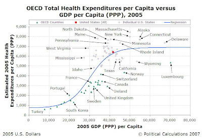 2005 OECD Nations' and 50 Individual U.S. States' Health Care Expenditures per Capita vs GDP (PPP) per Capita with Sigmoid Regression Model