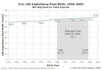 U.S. Life Expectancy from Birth, 1950-2005