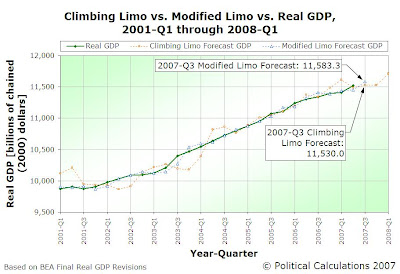 Climbing Limo vs. Modified Limo vs. Real GDP, 2001-Q1 through 2008-Q1