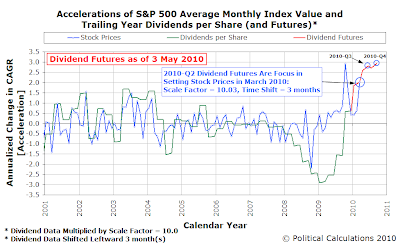 Accelerations of S&P 500 Average Monthly Index Value and Trailing Year Dividends per Share (and Futures), as of 3 May 2010, through March 2010