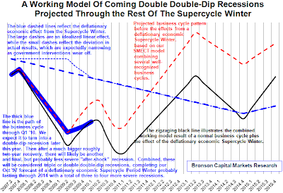 Bob Bronson Working Model of his Expected Business Cycle, as Outcome from Interaction of Multiple Business Cycles through 2014, as posted at The Big Picture on 3 May 2010