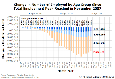 Change in Number of Employed by Age Group Since Total Employment Peak Reached in November 2007, through April 2010