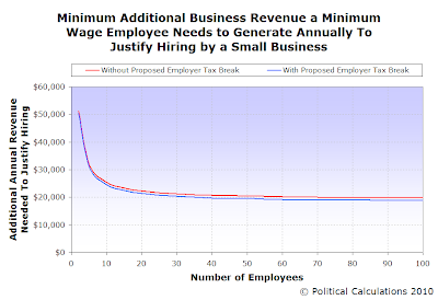 Minimum Additional Business Revenue a Minimum Wage Employee Needs to Generate Annually To Justify Hiring by a Small Business