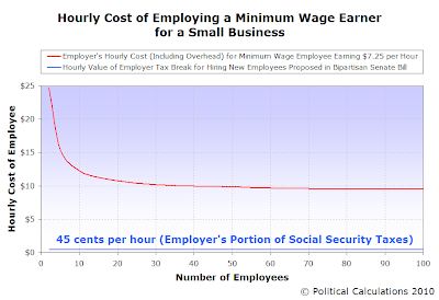 Hourly Cost of Employing a Minimum Wage Earner for a Small Business