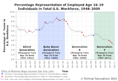 Percentage Representation of Employed Age 16-19 Individuals in Total U.S. Workforce, 1948-2009