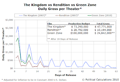The Kingdom vs Rendition vs Green Zone  Daily Gross per Theater, 2010 USD