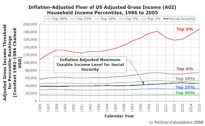 Adjusted Gross Income, Adjusted for Inflation to Be in Constant 1982-84 USD, with Social Security Taxable Income Cap