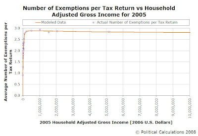 Number of Exemptions per Tax Return vs Household Adjusted Gross Income for 2005