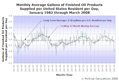 Monthly Average Gallons of Finished Oil Products Supplied per United States Resident per Day, January 1982 through March 2008