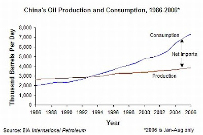 Chinese Oil Consumption and Production, 1986-2006