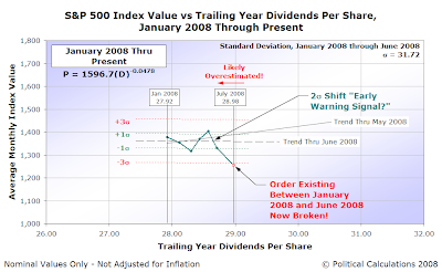 S&P 500 Average Monthly Index Value vs Trailing Year Dividends per Share, January 2008-July 2008