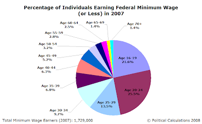 Percentage of Individuals Earning Federal Minimum Wage (or Less) by Age Group in 2007