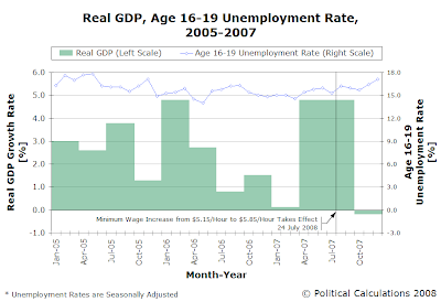 Real GDP, Age 16-19 Unemployment Rate, 2005-2007