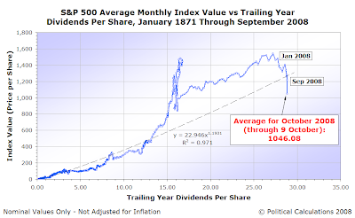 S&P 500 Average Monthly Index Value vs Trailing Year Dividends per Share, January 1871 through September 2008, with Average through 9 October 2008
