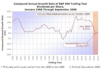 S&P 500 CAGR of Trailing Year Dividends per Share from January 1988 through September 2008, with Forecast Through 2009